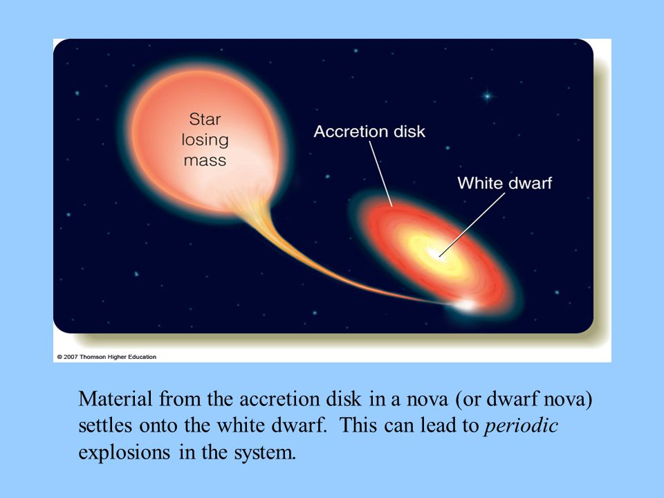 Material from the accretion disk in a nova (or dwarf nova) settles onto the white dwarf.