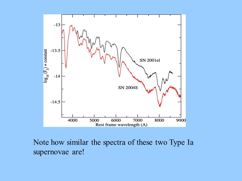 Note how similar the spectra of these two Type Ia supernovae are!