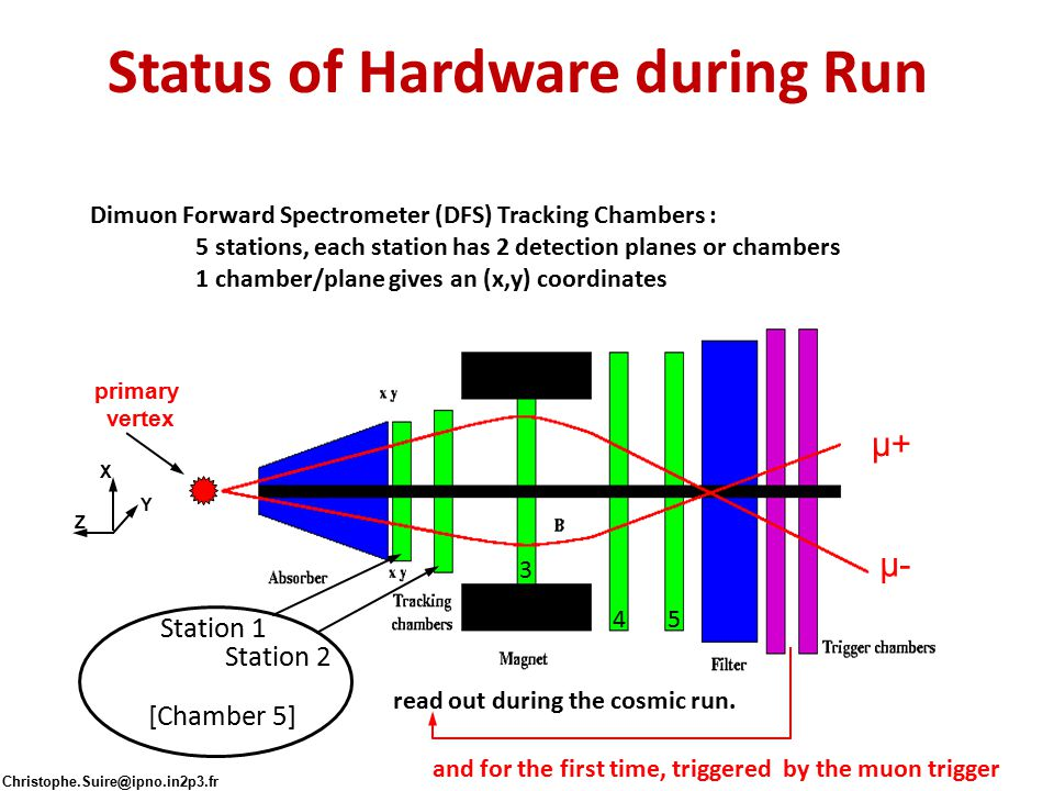 Status of Hardware during Run Dimuon Forward Spectrometer (DFS) Tracking Chambers : 5 stations, each station has 2 detection planes or chambers 1 cham