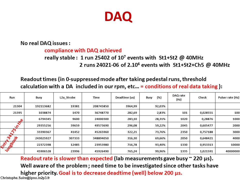 DAQ No real DAQ issues : compliance with DAQ achieved really stable : 1 run 25402 of 10 7 events with St1+St2 @ 40MHz 2 runs 24021-06 of 2.10 6 events with St1+St2+Ch5 @ 40MHz Readout times (in 0-suppressed mode after taking pedestal runs, threshold calculation with a DA included in our rpm, etc… = conditions of real data taking ): Readout rate is slower than expected (lab measurements gave busy ~ 220 μs).