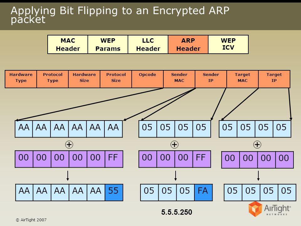 © AirTight 2007 Applying Bit Flipping to an Encrypted ARP packet MAC Header WEP Params LLC Header ARP Header WEP ICV Hardware Type Protocol Type Hardw