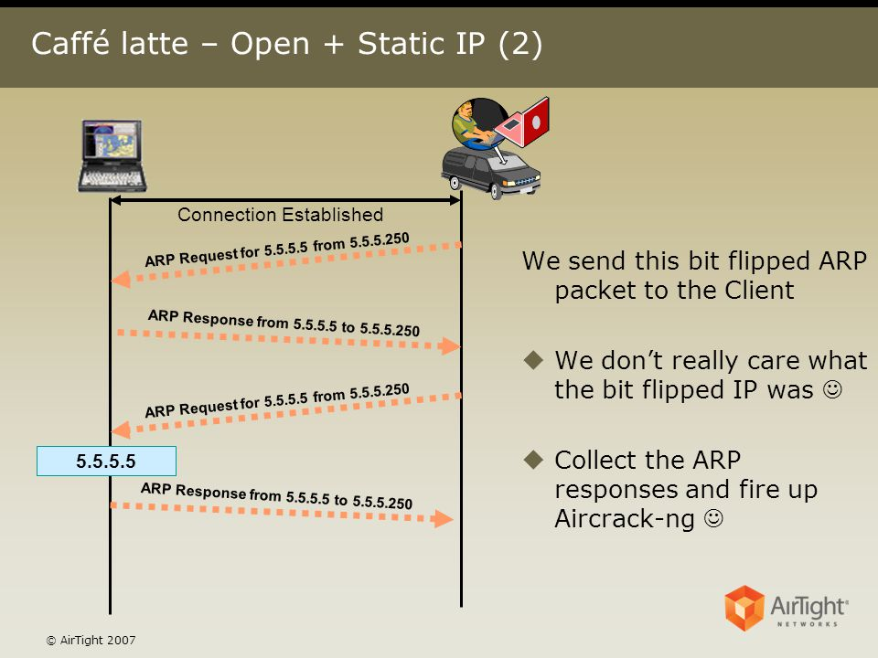 © AirTight 2007 Caffé latte – Open + Static IP (2) 5.5.5.5 Connection Established We send this bit flipped ARP packet to the Client uWe don't really c