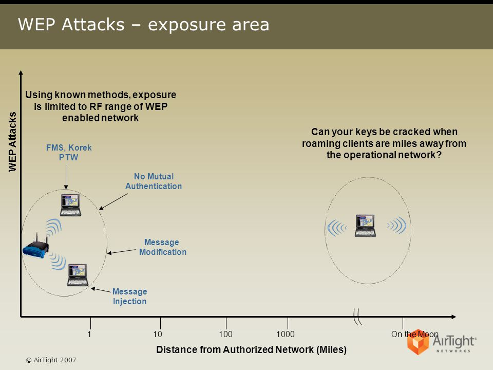 © AirTight 2007 WEP Attacks – exposure area WEP Attacks Distance from Authorized Network (Miles) 1101001000On the Moon FMS, Korek PTW No Mutual Authen