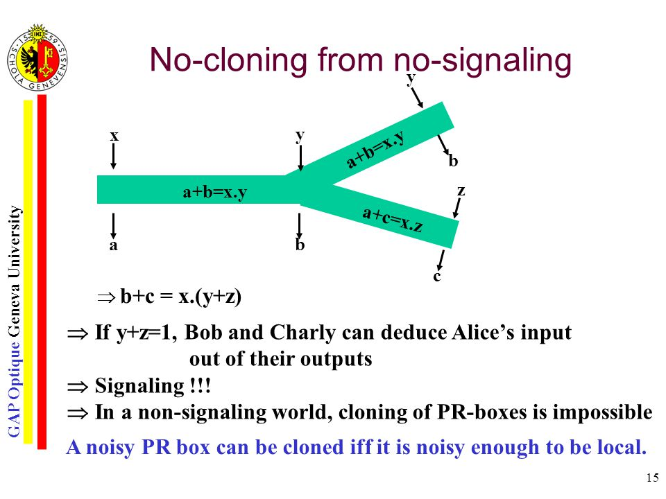 GAP Optique Geneva University 15 No-cloning from no-signaling x a y b z c a+b=x.y a+c=x.z a+b=x.y b y  b+c = x.(y+z)  If y+z=1, Bob and Charly can deduce Alice's input out of their outputs  Signaling !!.