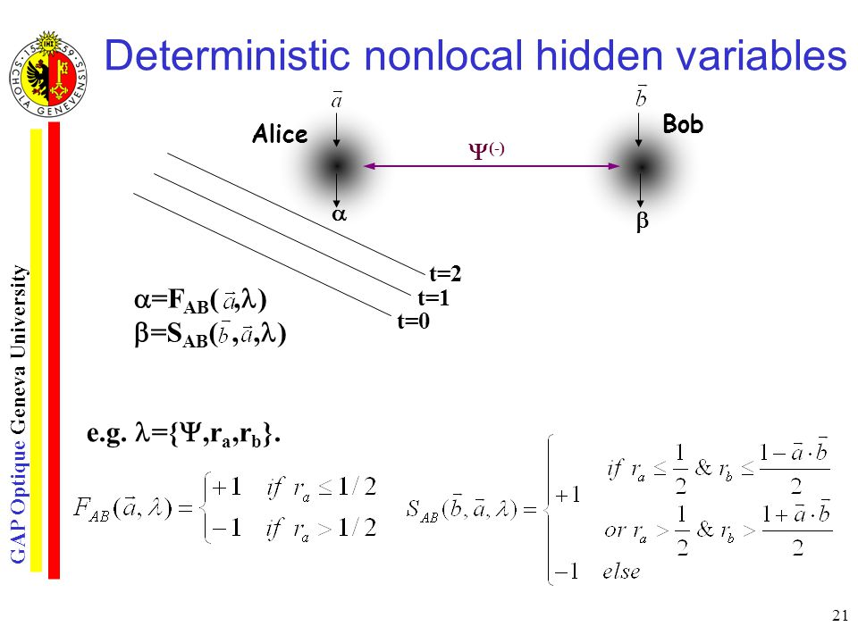 GAP Optique Geneva University 21 Deterministic nonlocal hidden variables e.g.