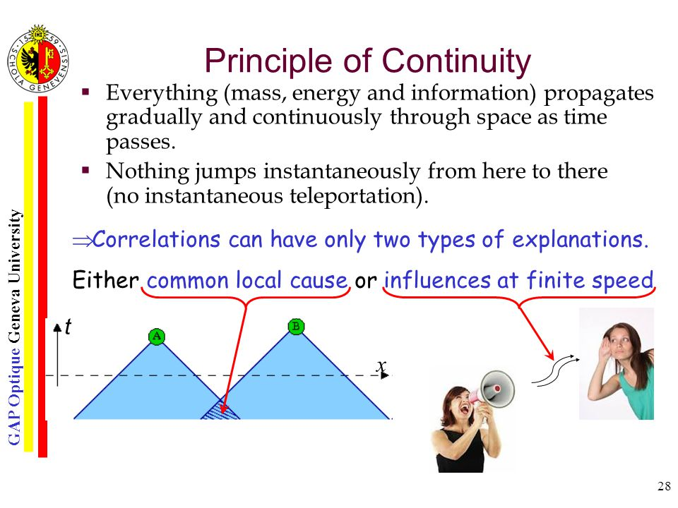 GAP Optique Geneva University 28 Principle of Continuity  Everything (mass, energy and information) propagates gradually and continuously through space as time passes.