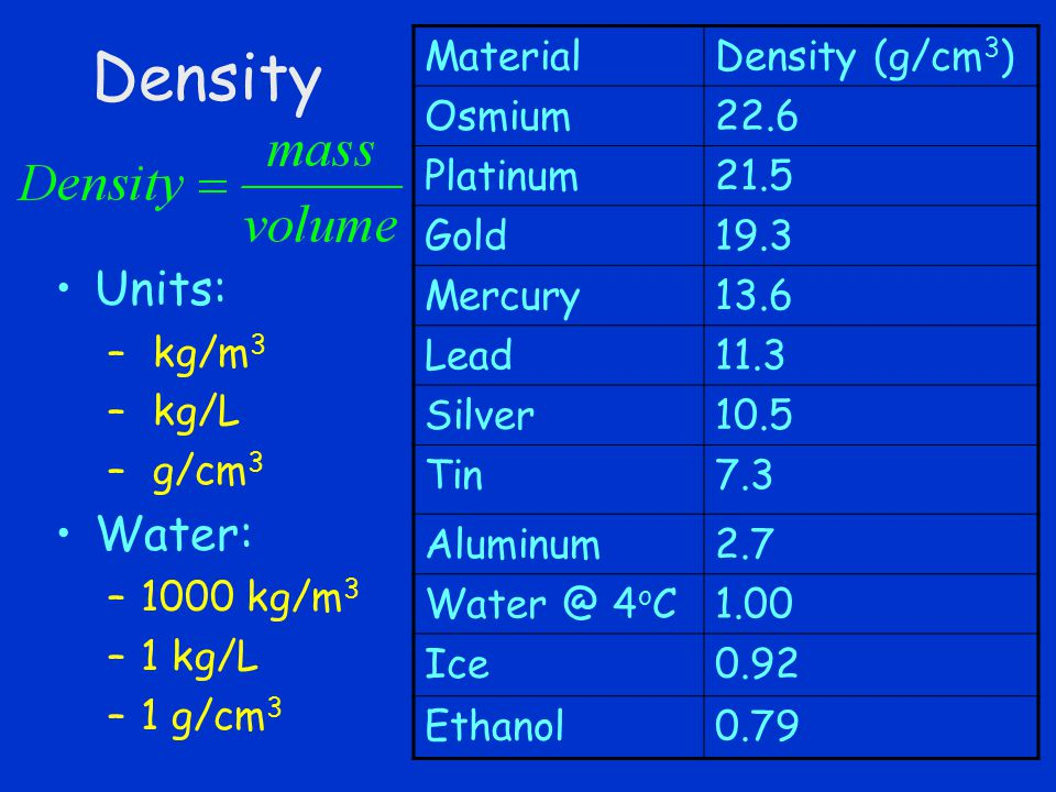Density Units: – kg/m 3 – kg/L – g/cm 3 Water: –1000 kg/m 3 –1 kg/L –1 g/cm 3 MaterialDensity (g/cm 3 ) Osmium22.6 Platinum21.5 Gold19.3 Mercury13.6 Lead11.3 Silver10.5 Tin7.3 Aluminum2.7 Water @ 4 o C1.00 Ice0.92 Ethanol0.79
