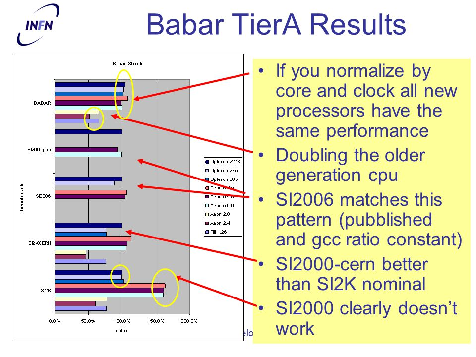CdS - Luglio 2008 michele michelotto - INFN PD12 Babar TierA Results If you normalize by core and clock all new processors have the same performance Doubling the older generation cpu SI2006 matches this pattern (pubblished and gcc ratio constant) SI2000-cern better than SI2K nominal SI2000 clearly doesn't work