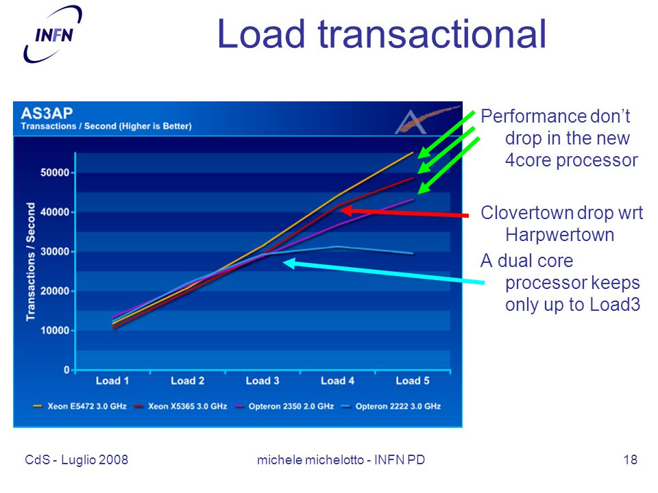 CdS - Luglio 2008 michele michelotto - INFN PD18 Load transactional Performance don't drop in the new 4core processor Clovertown drop wrt Harpwertown A dual core processor keeps only up to Load3
