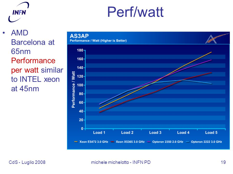 CdS - Luglio 2008 michele michelotto - INFN PD19 Perf/watt AMD Barcelona at 65nm Performance per watt similar to INTEL xeon at 45nm