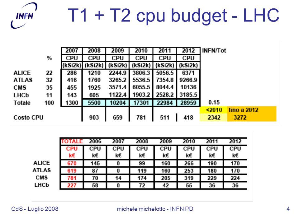 CdS - Luglio 2008 michele michelotto - INFN PD4 T1 + T2 cpu budget - LHC