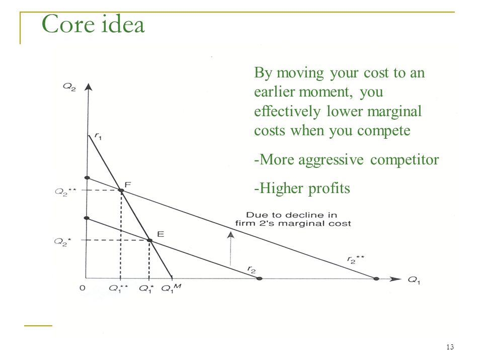 13 Core idea By moving your cost to an earlier moment, you effectively lower marginal costs when you compete -More aggressive competitor -Higher profits