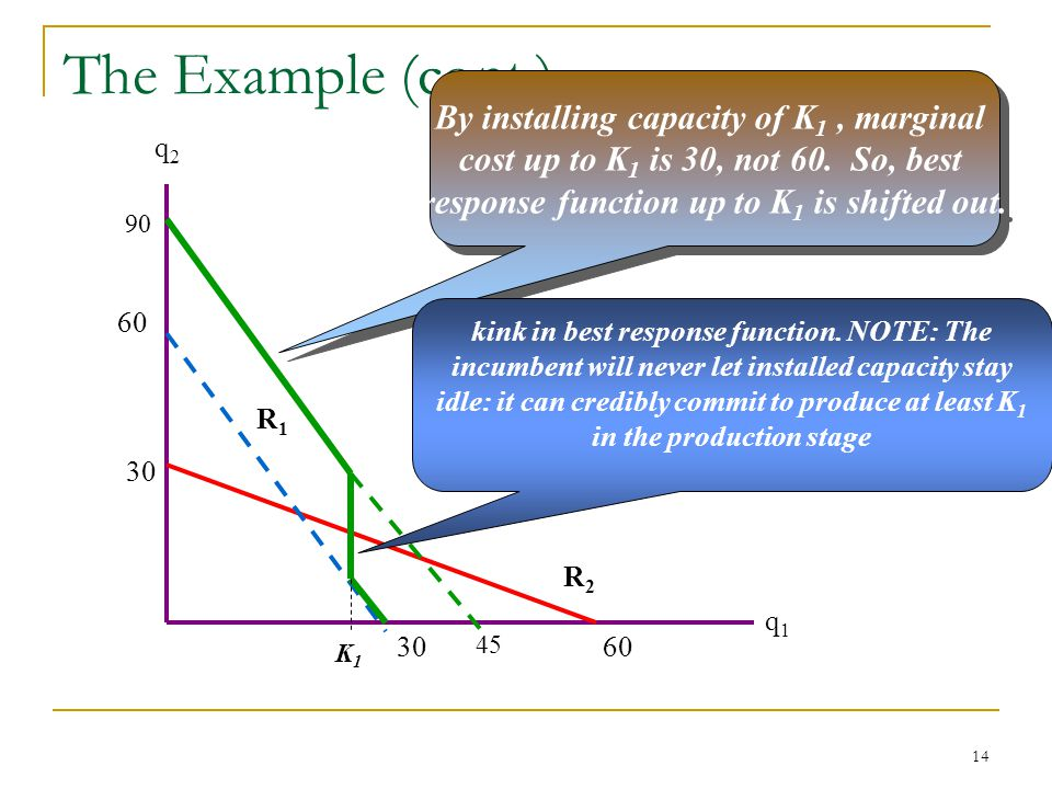 14 The Example (cont.) q2q2 q1q1 30 60 R2R2 30 R1R1 By installing capacity of K 1, marginal cost up to K 1 is 30, not 60.