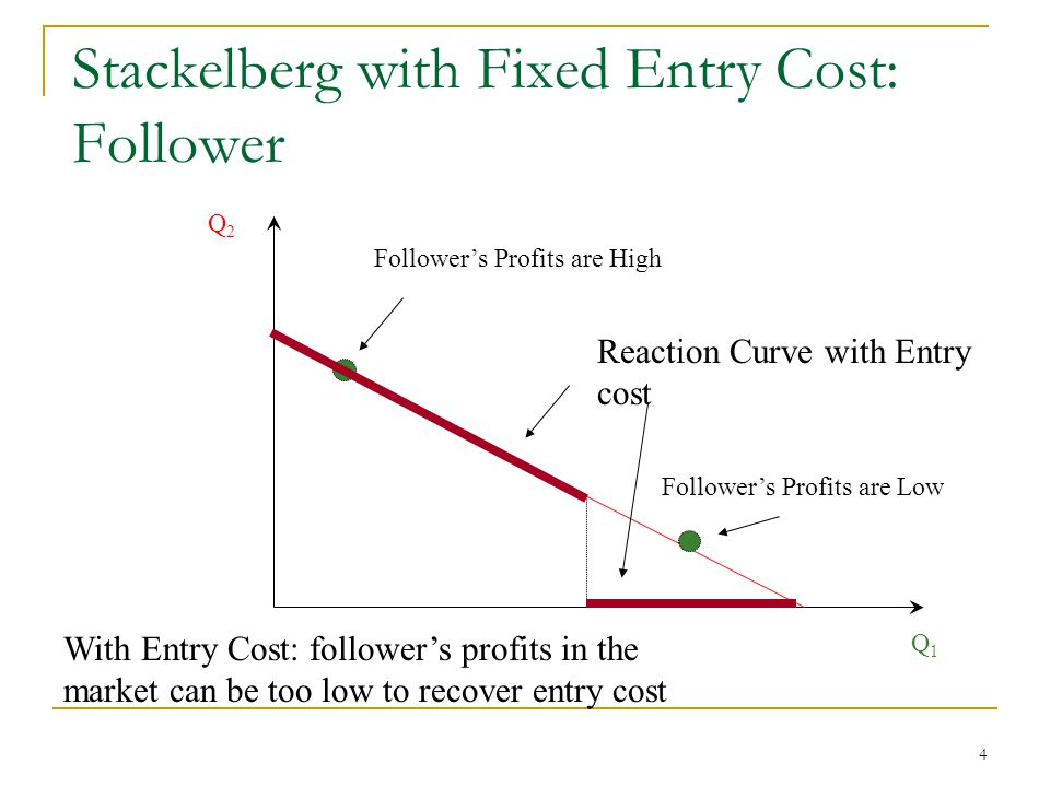 4 Stackelberg with Fixed Entry Cost: Follower Q1Q1 Q2Q2 Follower's Profits are High Follower's Profits are Low With Entry Cost: follower's profits in the market can be too low to recover entry cost Reaction Curve with Entry cost