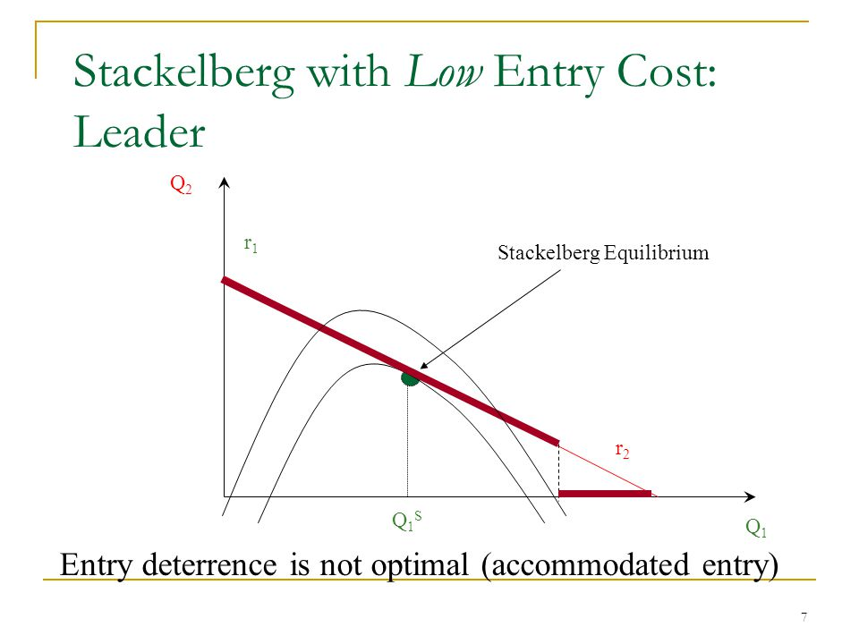 7 Stackelberg with Low Entry Cost: Leader Q1Q1 r1r1 r2r2 Q2Q2 Q1SQ1S Stackelberg Equilibrium Entry deterrence is not optimal (accommodated entry)