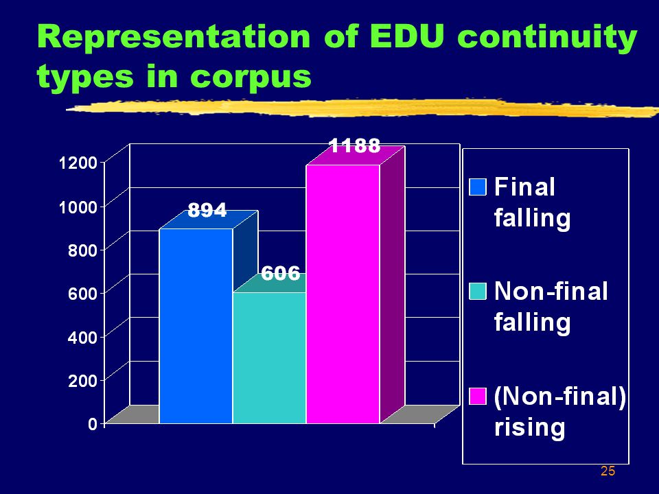 25 Representation of EDU continuity types in corpus