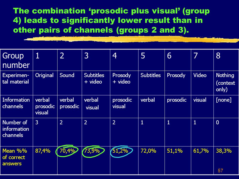 57 The combination 'prosodic plus visual' (group 4) leads to significantly lower result than in other pairs of channels (groups 2 and 3).