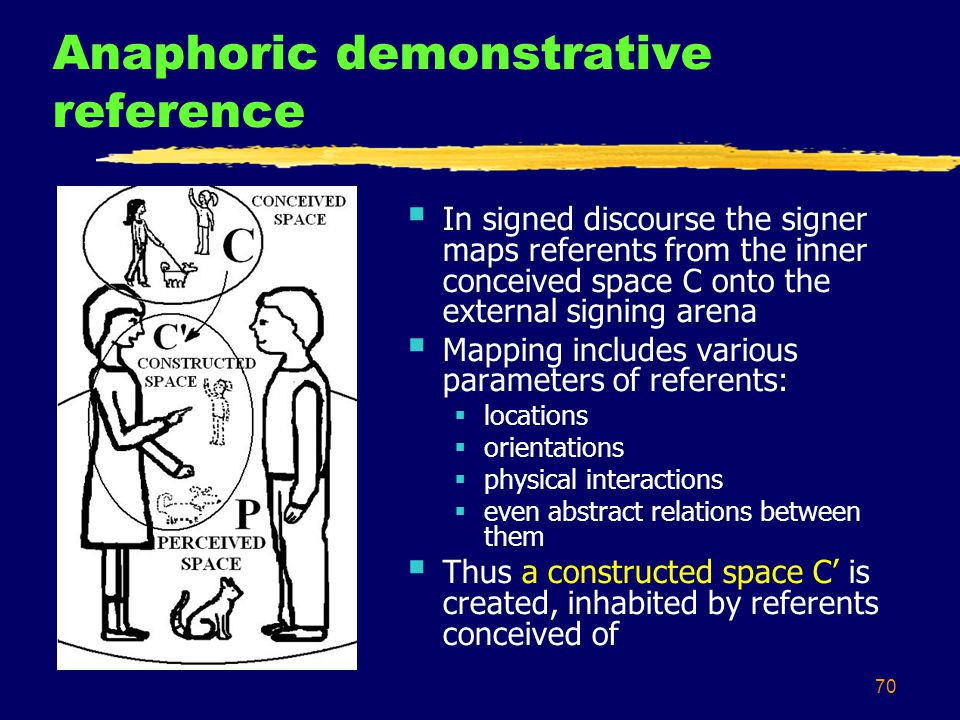 70 Anaphoric demonstrative reference  In signed discourse the signer maps referents from the inner conceived space C onto the external signing arena  Mapping includes various parameters of referents:  locations  orientations  physical interactions  even abstract relations between them  Thus a constructed space C' is created, inhabited by referents conceived of