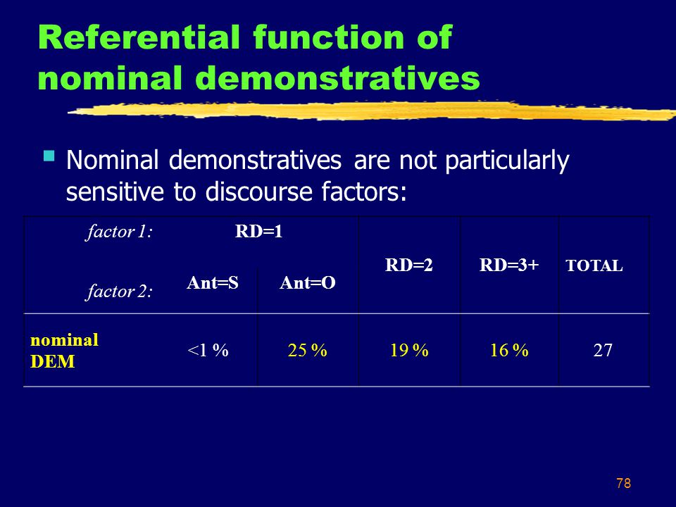78 Referential function of nominal demonstratives  Nominal demonstratives are not particularly sensitive to discourse factors: factor 1:RD=1 RD=2RD=3+ TOTAL factor 2: Ant=SAnt=O nominal DEM <1 %25 %19 %16 %27