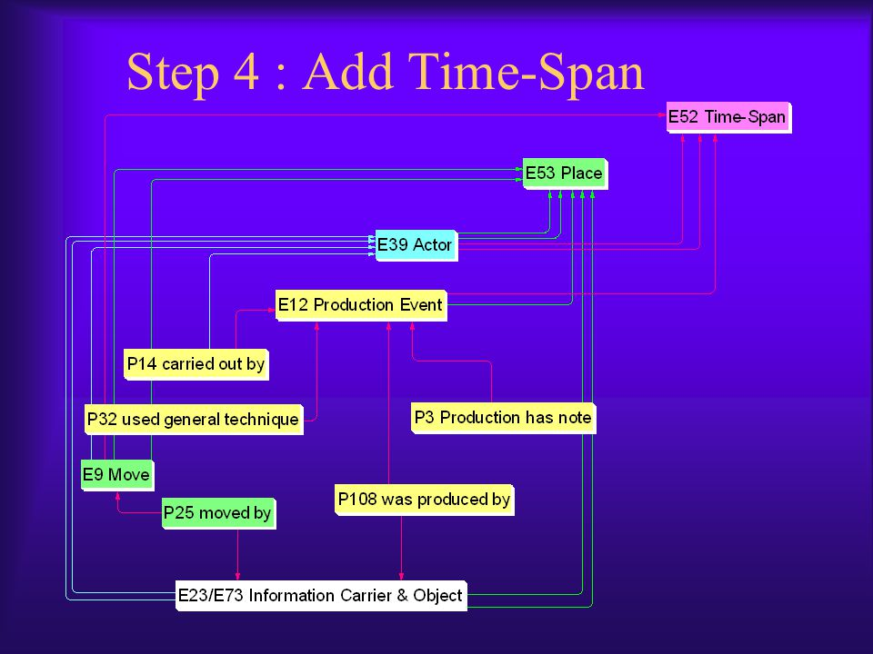 Step 4 : Add Time-Span