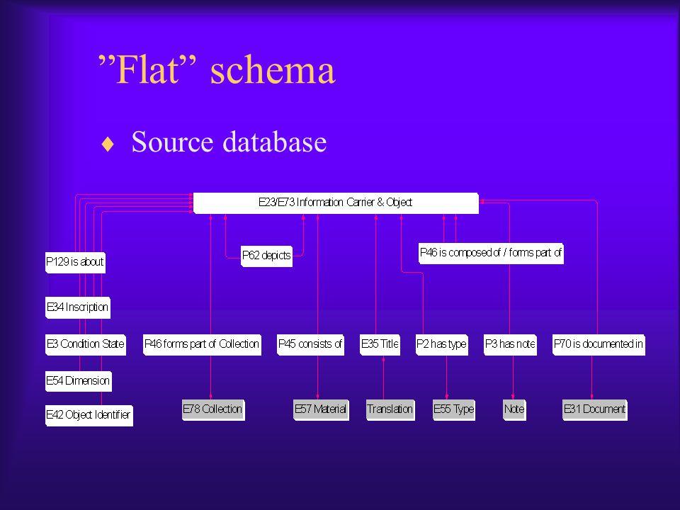 """""""Flat"""" schema  Source database"""
