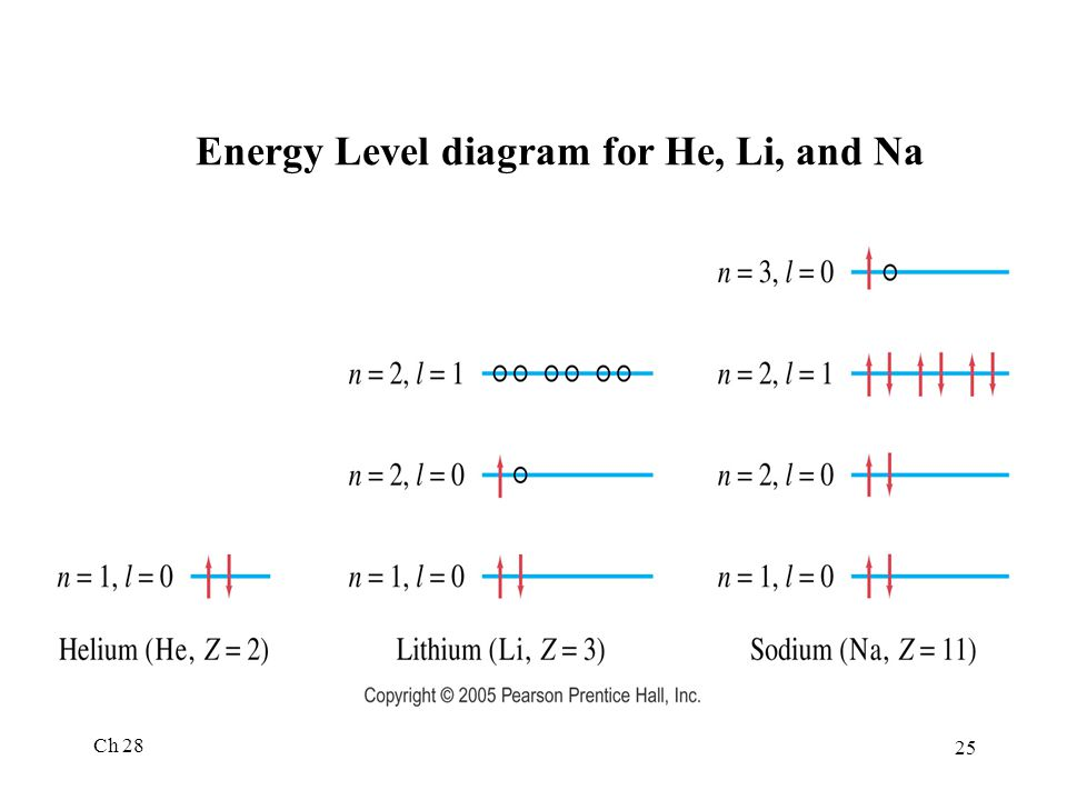 Ch 28 25 Energy Level diagram for He, Li, and Na