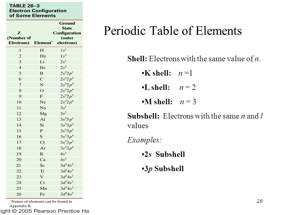 Ch 28 26 Periodic Table of Elements Shell: Electrons with the same value of n. K shell: n =1 L shell: n = 2 M shell: n = 3 Subshell: Electrons with th