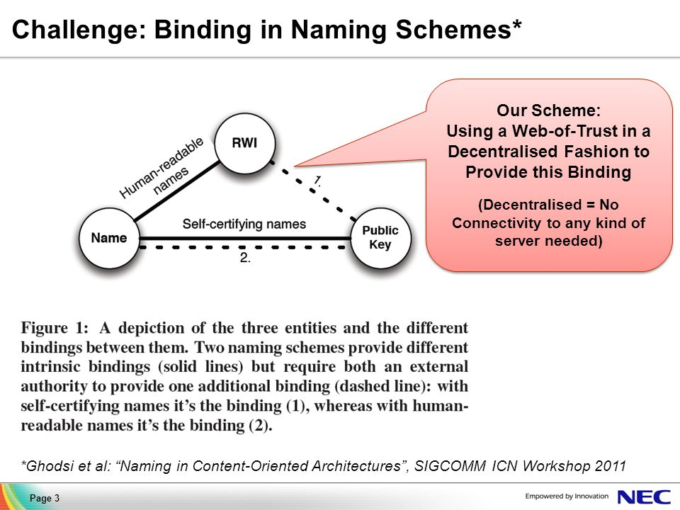 Challenge: Binding in Naming Schemes* Page 3 *Ghodsi et al: Naming in Content-Oriented Architectures , SIGCOMM ICN Workshop 2011 Our Scheme: Using a Web-of-Trust in a Decentralised Fashion to Provide this Binding (Decentralised = No Connectivity to any kind of server needed) Our Scheme: Using a Web-of-Trust in a Decentralised Fashion to Provide this Binding (Decentralised = No Connectivity to any kind of server needed)