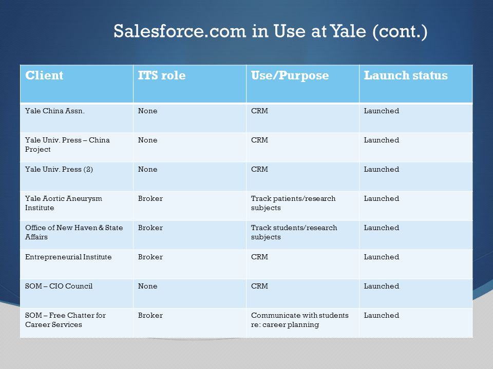 Platform Already In Use (cont.)… ClientITS roleUse/PurposeLaunch status Yale China Assn.NoneCRMLaunched Yale Univ.