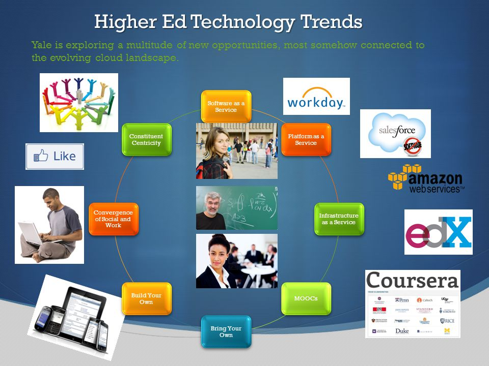 Software as a Service Platform as a Service Infrastructure as a Service MOOCs Bring Your Own Build Your Own Convergence of Social and Work Constituent Centricity Higher Ed Technology Trends Yale is exploring a multitude of new opportunities, most somehow connected to the evolving cloud landscape.