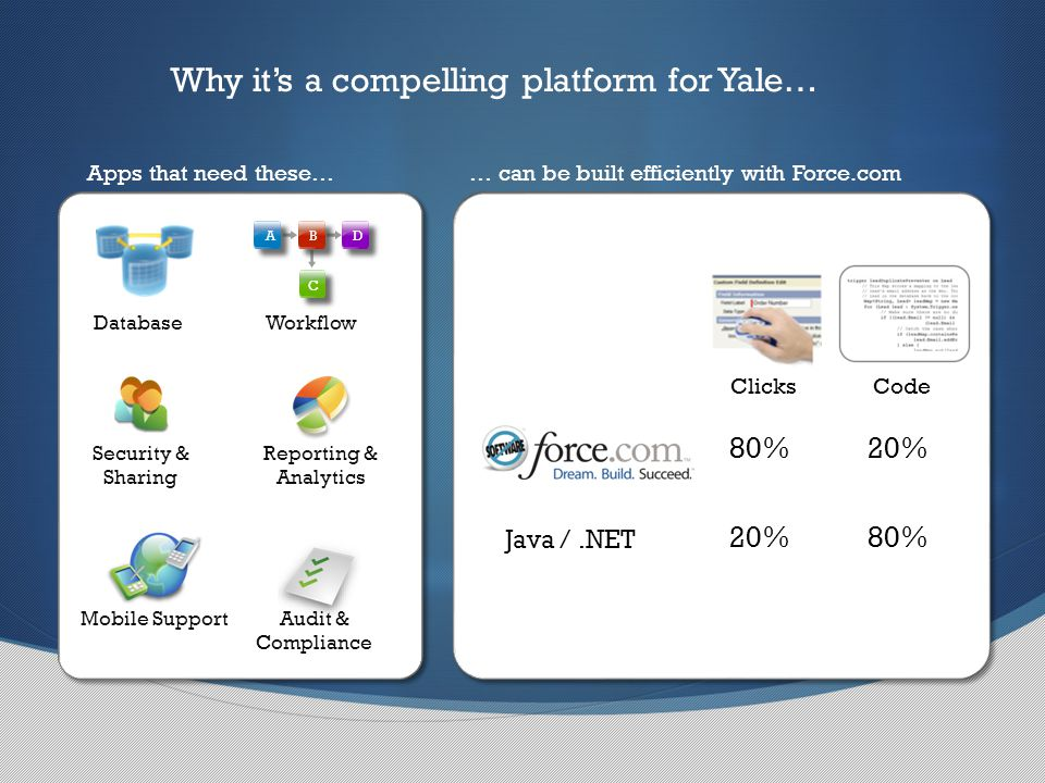 Apps that need these…… can be built efficiently with Force.com Mobile Support Workflow A B D C Security & Sharing Reporting & Analytics Audit & Compliance ClicksCode Java /.NET 80%20% 80% Database Why it's a compelling platform for Yale…