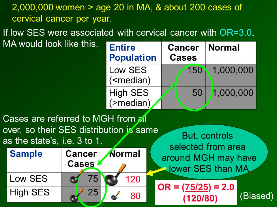 Entire Population Cancer Cases Normal Low SES (<median) 1501,000,000 High SES (>median) 501,000,000 2,000,000 women > age 20 in MA, & about 200 cases of cervical cancer per year.