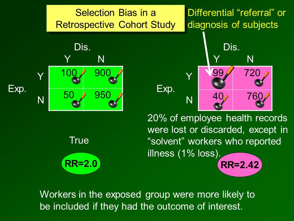 100900 50950 RR=2.0 Selection Bias in a Retrospective Cohort Study RR=2.42 99720 40 760 Exp.