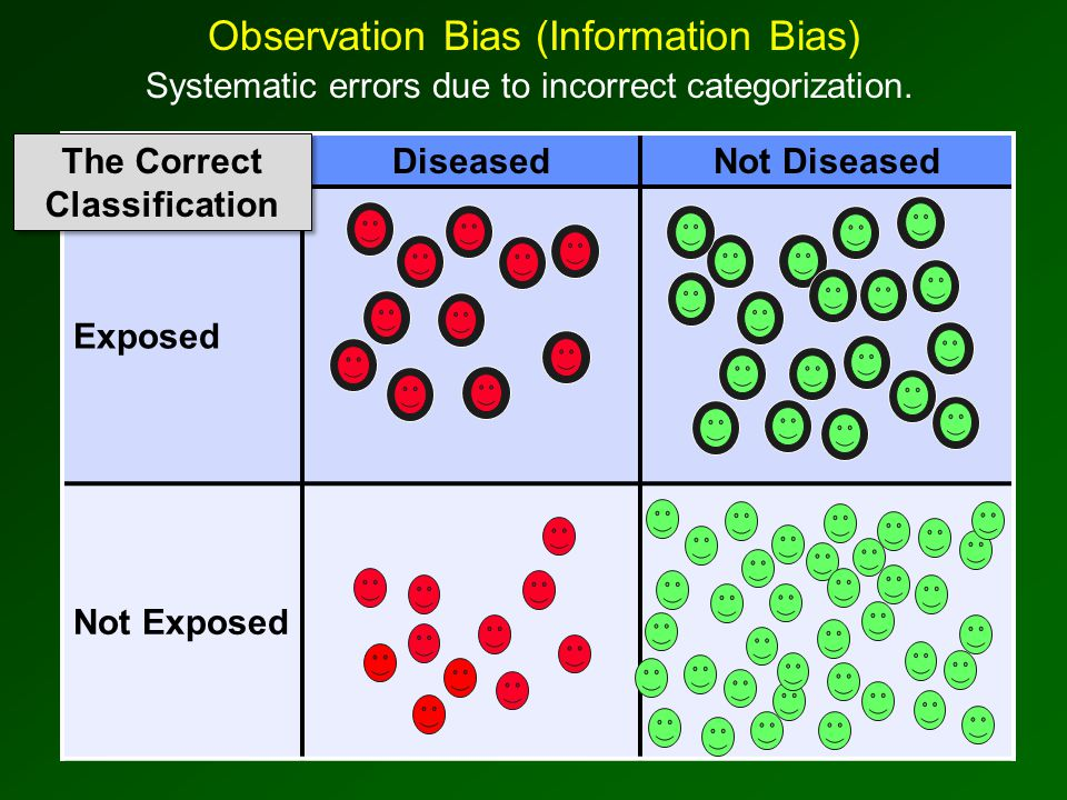 Observation Bias (Information Bias) Systematic errors due to incorrect categorization.