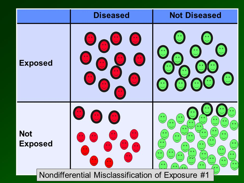 DiseasedNot Diseased Exposed Not Exposed Nondifferential Misclassification of Exposure #1
