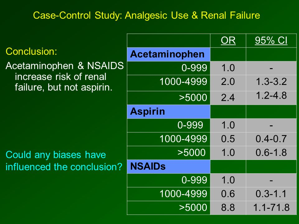 Conclusion: Acetaminophen & NSAIDS increase risk of renal failure, but not aspirin.