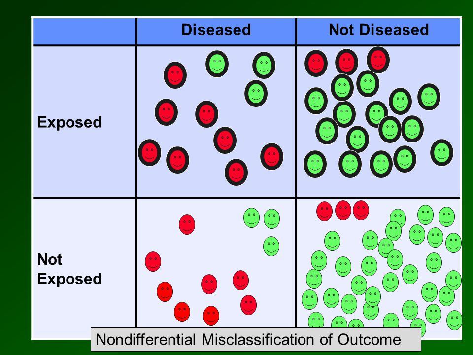 DiseasedNot Diseased Exposed Not Exposed Nondifferential Misclassification of Outcome