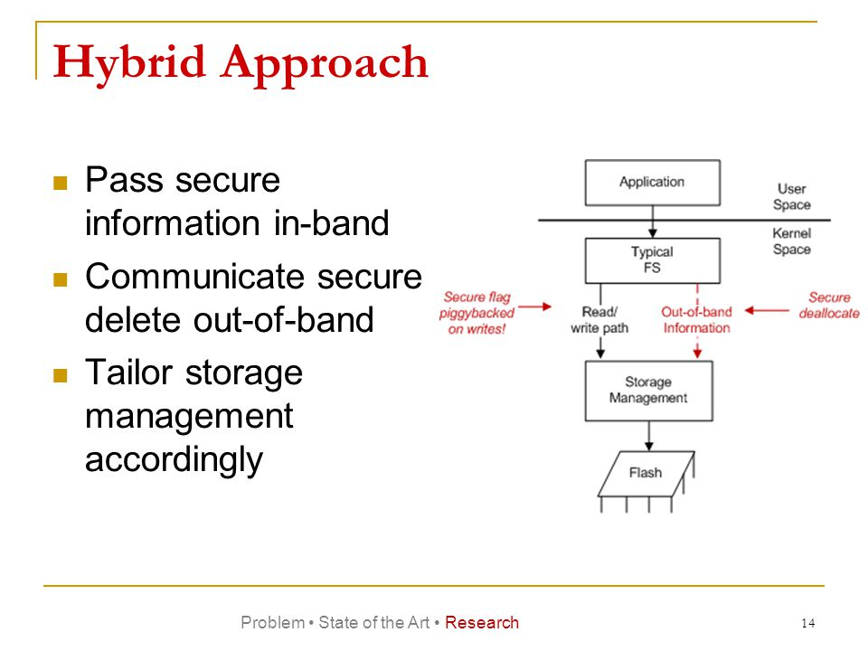 Hybrid Approach Pass secure information in-band Communicate secure delete out-of-band Tailor storage management accordingly 14 Problem State of the Art Research
