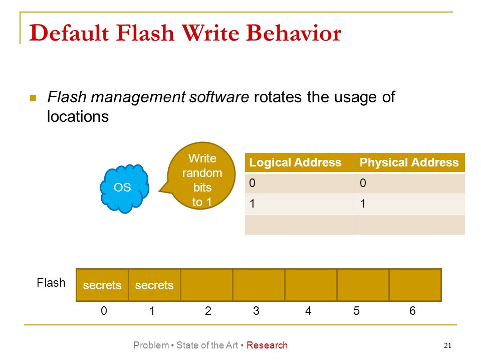 21 Default Flash Write Behavior Flash management software rotates the usage of locations OS Logical AddressPhysical Address 00 11 Write random bits to 1 secrets Flash 0123456 secrets 21 Problem State of the Art Research