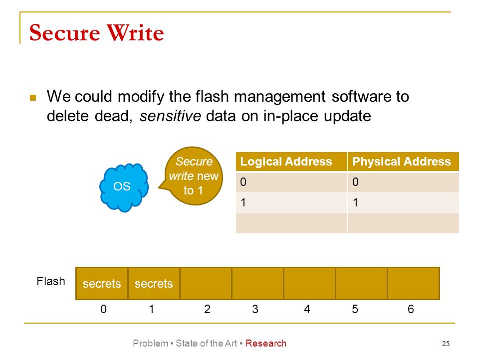 25 Secure Write We could modify the flash management software to delete dead, sensitive data on in-place update OS Logical AddressPhysical Address 00 11 Secure write new to 1 secrets Flash 0123456 secrets 25 Problem State of the Art Research