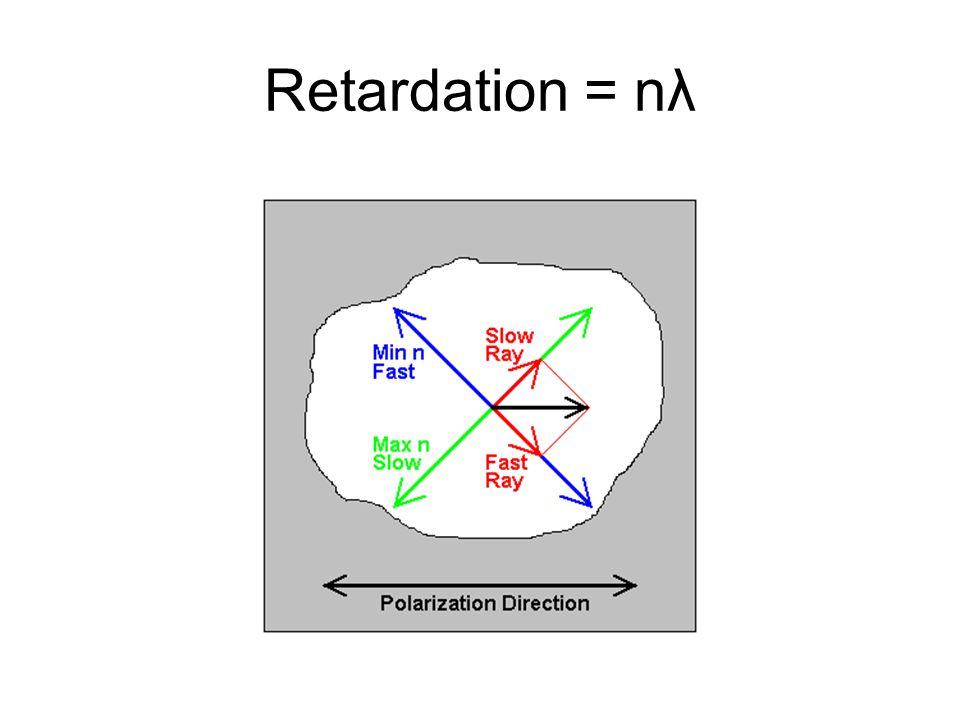 Retardation = nλ