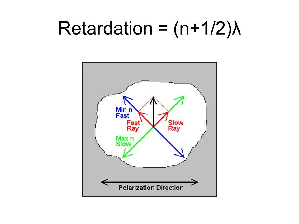 Retardation = (n+1/2)λ