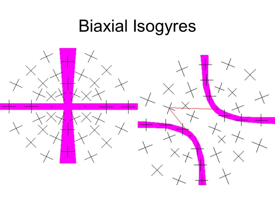 Biaxial Isogyres