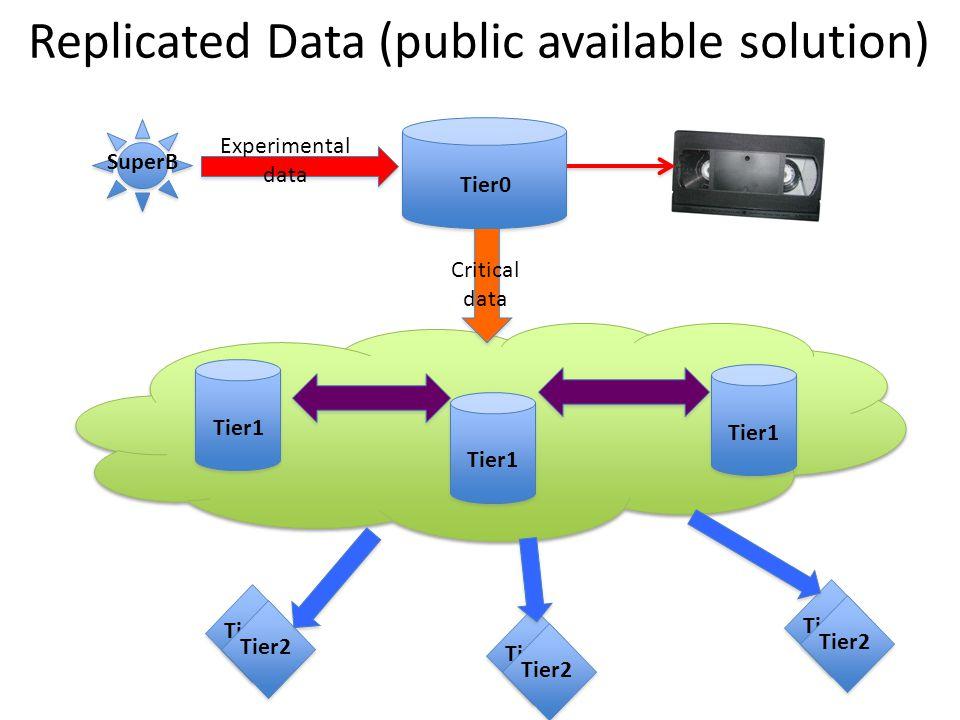 Replicated Data (public available solution) SuperB Experimental data Tier0Tier1 Critical data Tier1 Tier2 Tier1 Tier2
