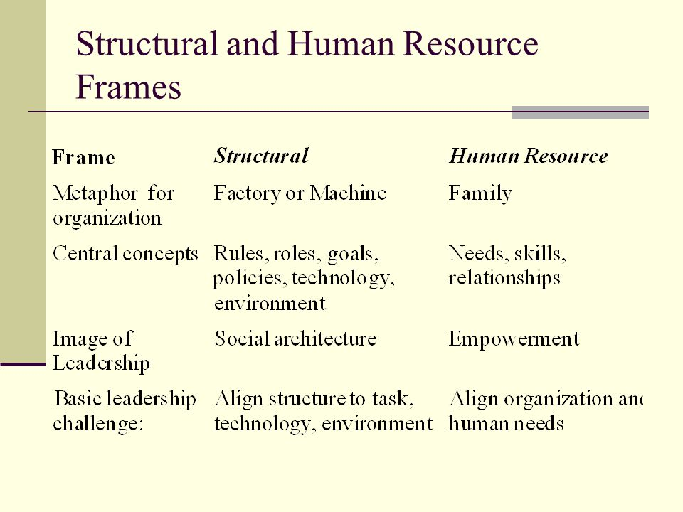 Structural and Human Resource Frames