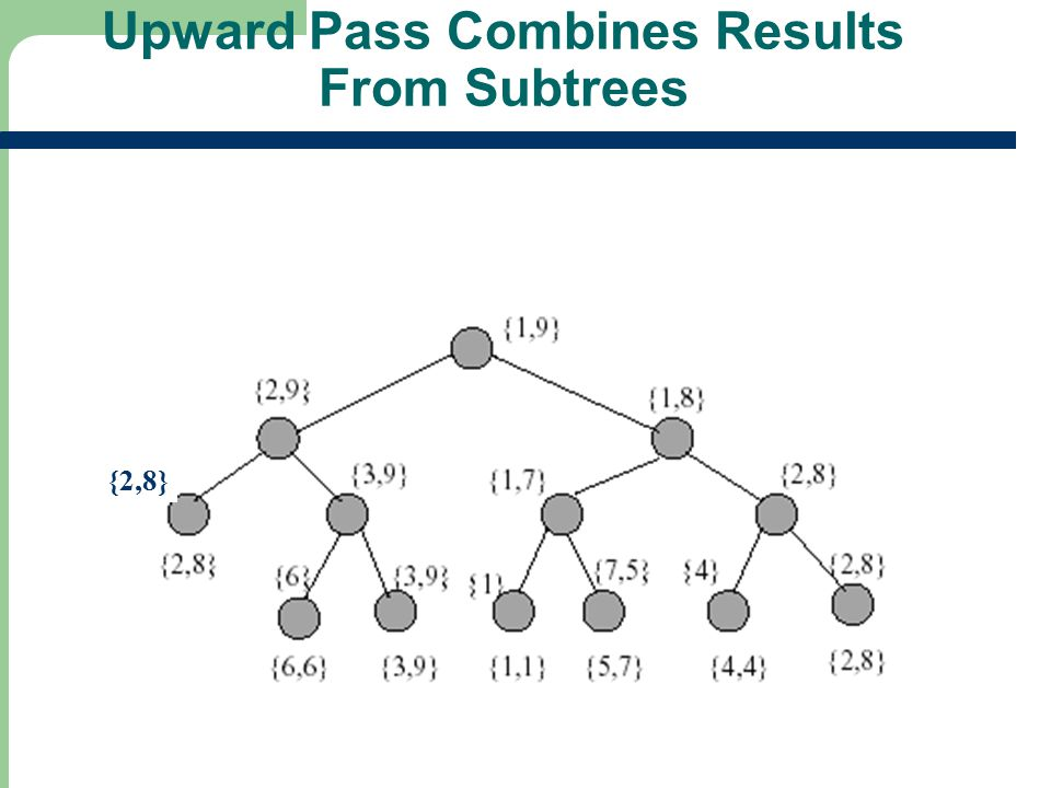 Upward Pass Combines Results From Subtrees {2,8}