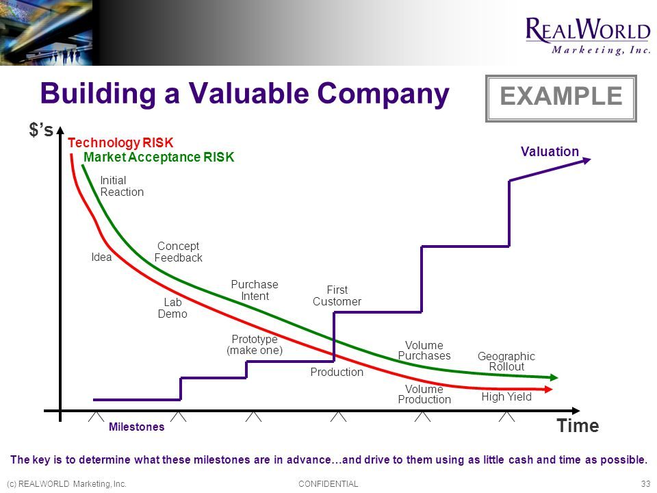 (c) REALWORLD Marketing, Inc.CONFIDENTIAL33 Building a Valuable Company Technology RISK $'s Time Market Acceptance RISK Valuation Idea Lab Demo Prototype (make one) Production Volume Production High Yield Concept Feedback Purchase Intent First Customer Volume Purchases Geographic Rollout Milestones Initial Reaction EXAMPLE The key is to determine what these milestones are in advance…and drive to them using as little cash and time as possible.