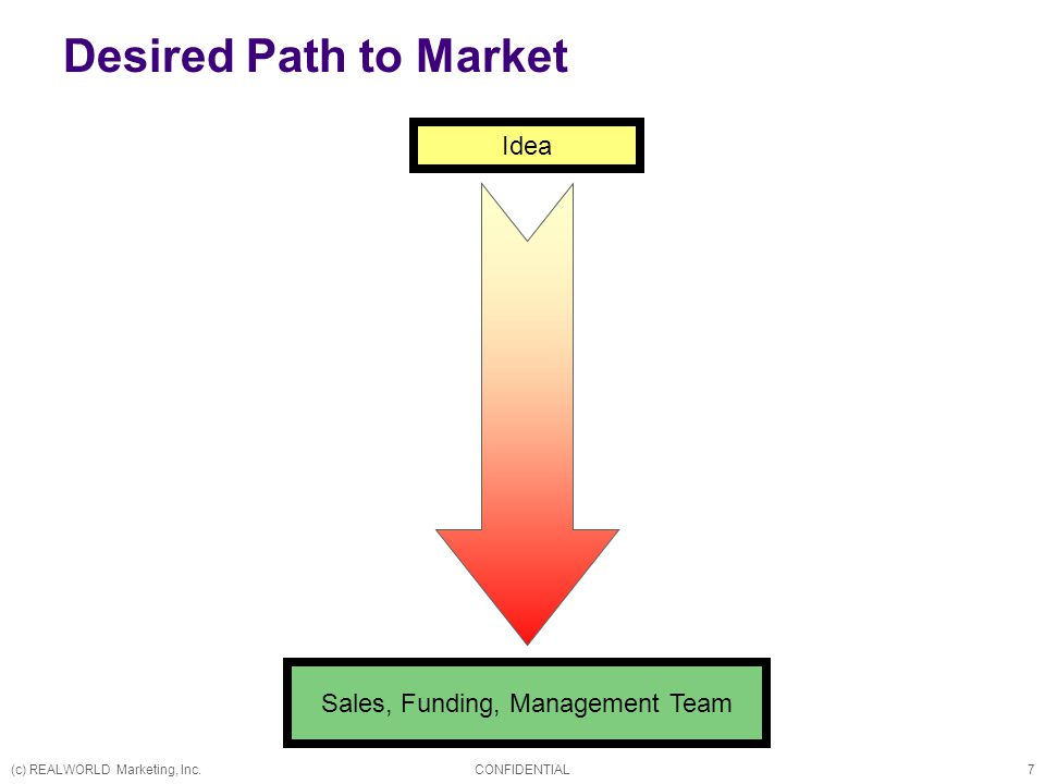 (c) REALWORLD Marketing, Inc.CONFIDENTIAL7 Idea Sales, Funding, Management Team Desired Path to Market