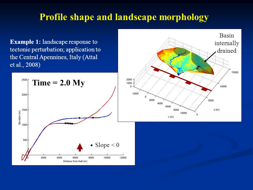 Profile shape and landscape morphology Time = 2.0 My Slope < 0 Basin internally drained Example 1: landscape response to tectonic perturbation; application to the Central Apennines, Italy (Attal et al., 2008)
