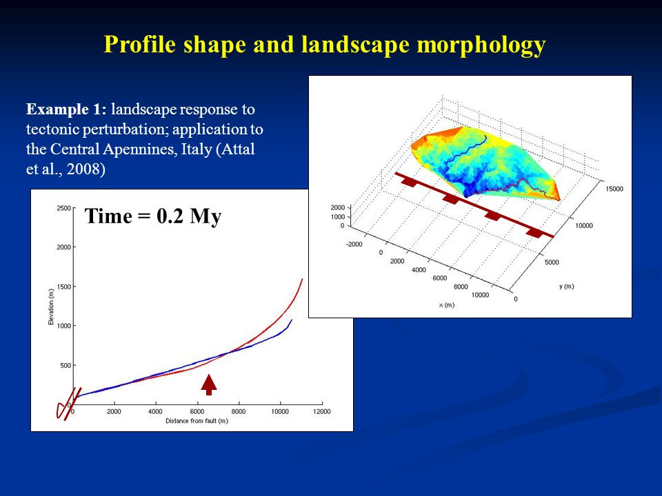 Profile shape and landscape morphology Time = 0.2 My Example 1: landscape response to tectonic perturbation; application to the Central Apennines, Italy (Attal et al., 2008)
